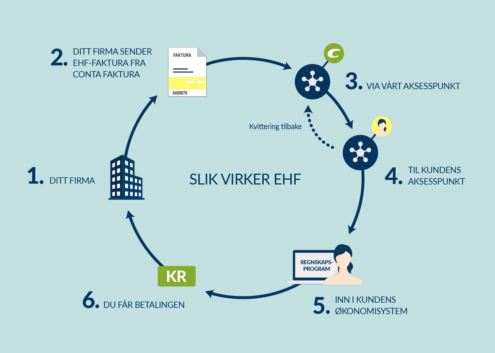 Illustrasjon: Slik virker EHF