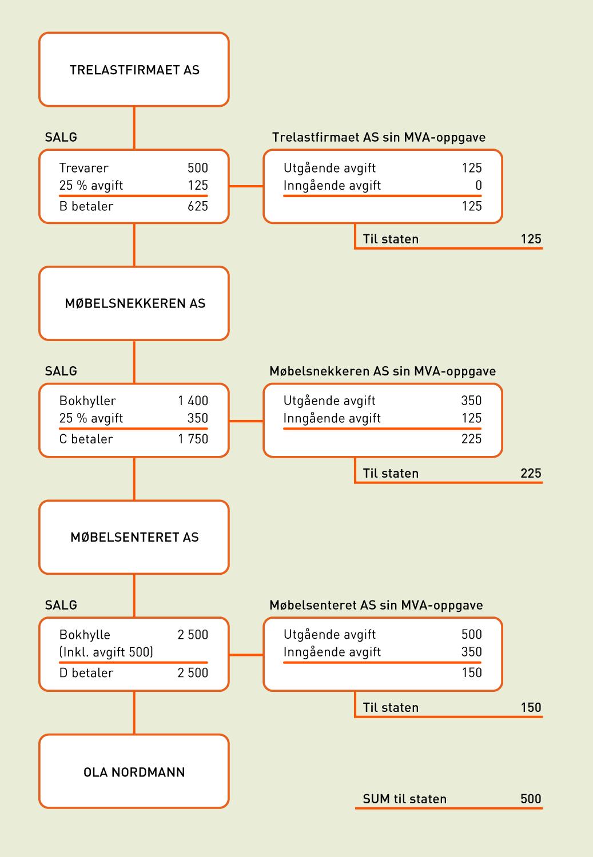e676ce1d3 Hva er merverdiavgift (MVA)?   Conta Hjelp